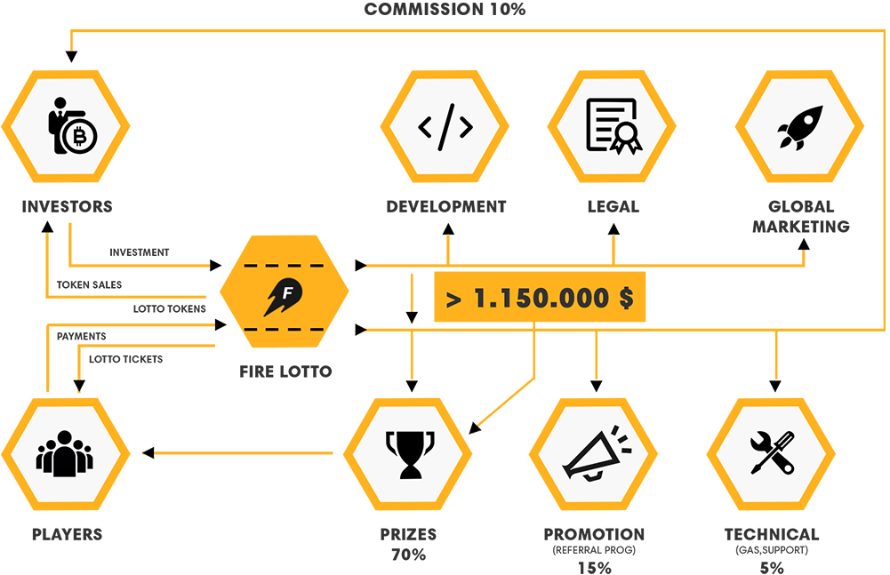 Fire Lotto Has Launched The First Ever Transparent And Decentralized Bitcoin Blockchain Lottery