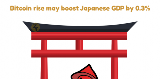 boost japan's GDP by 0.3%
