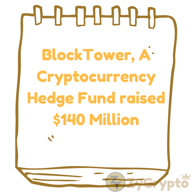 BlockTower, A Cryptocurrency Hedge Fund raised $140 Million