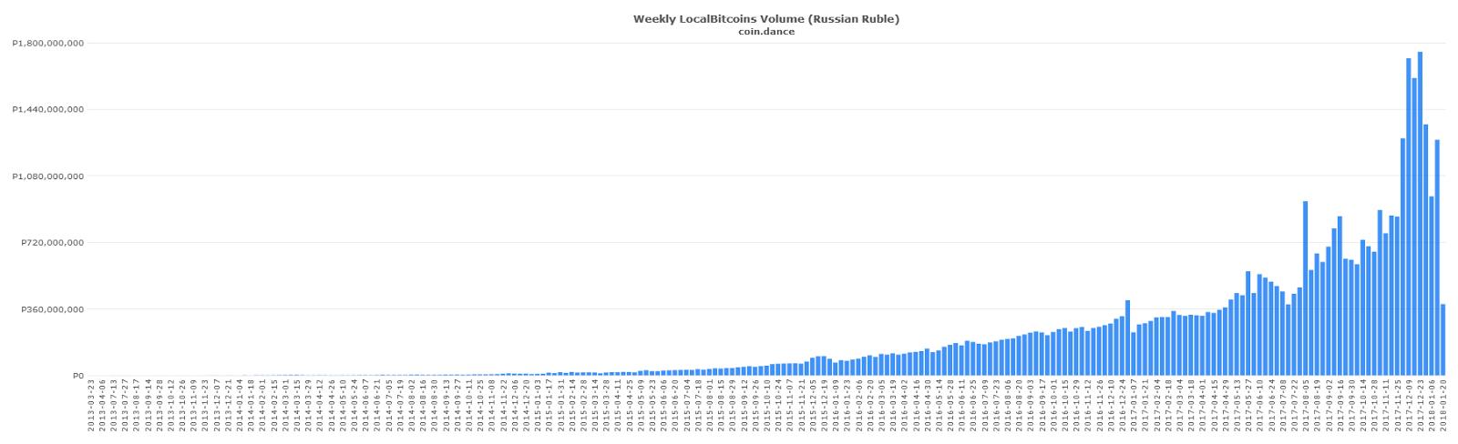coin dance data