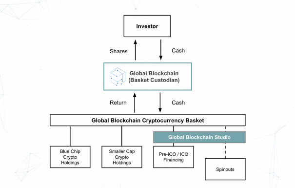 Global Blockchain: The Blockchain Investment Firm with a Difference