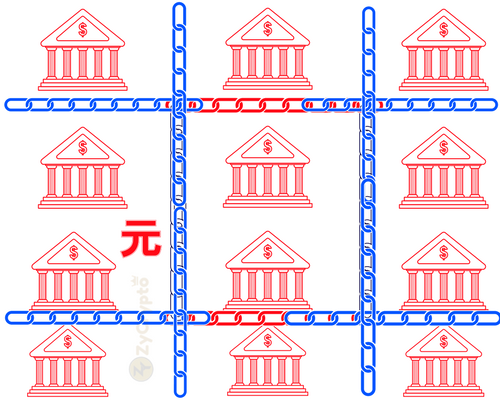 A dozen of Chinese Banks Embraced Blockchain Technology last year