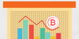 Bitcoin (BTC) Technical Analysis #003 - Bitcoin witnesses a strong start to the month but can price action hold_