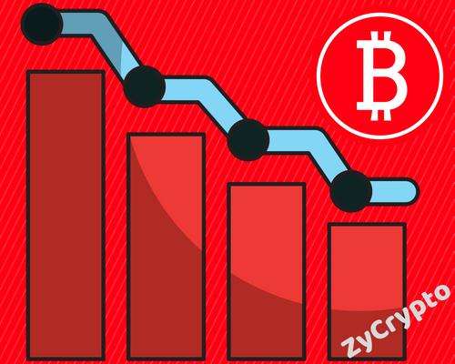 Bitcoin Price Correction Occurs Every Year says Binance CEO