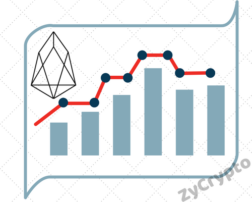 EOS Technical Analysis #004 - EOS Breaks Below Major Support Level at $10
