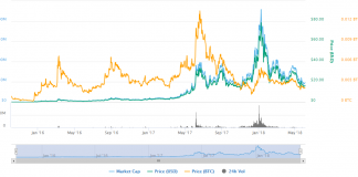Factom (FCT) Technical Analysis #001 - A Rough Year For FCT Holders But Is The Worst Over?