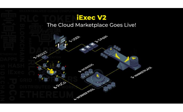 iExec Blockchain-Based Decentralized Cloud Marketplace is Live Now