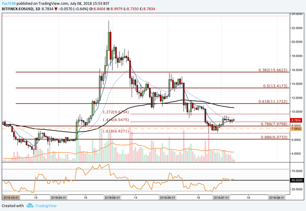 EOS Technical Analysis #006 - EOS sees price increases despite RAM supply issue.