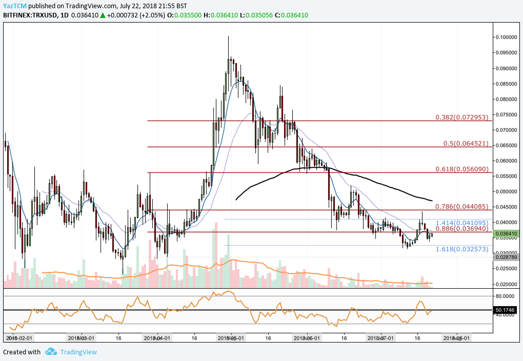 Tron (TRX) Technical Analysis #007 - Tron rebounds from support once again approaching the $0.04 handle