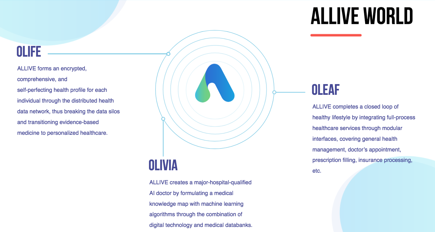 ALLIVE, an Intelligent Healthcare Blockchain Ecosystem, Partners with Ontology