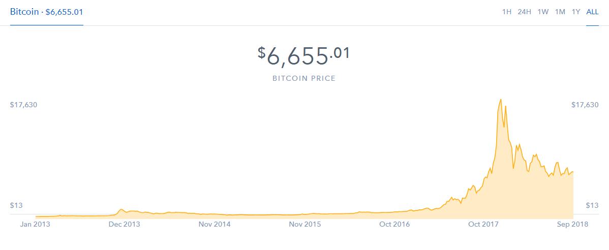 Bitcoin Bullish Trend on The Horizon, As Key Indicators Reveals