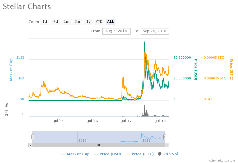 Stellar (XLM) Might Be Preparing For a Similar Ripple (XRP) Surge