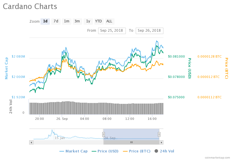 Altcoins have been on the rise in the past 24 hours and IOTA and Cardano are two of the horses out in front. Just yesterday Cardano was in the red and losing value at a rate of close to 10%, but today