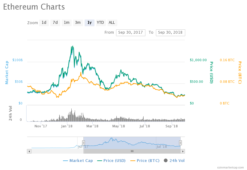 """http://zycrypto.com/ """"width ="""" 800 """"height ="""" 550 """"srcset ="""" https://zycrypto.com/wp-content/uploads/2018/09/chart-9.png 800w, https: / /zycrypto.com/wp-content/uploads/2018/09/chart-9-300x206.png 300w, https://zycrypto.com/wp-content/uploads/2018/09/chart-9-768x528.png 768w , https://zycrypto.com/wp-content/uploads/2018/09/chart-9-100x70.png 100w, https://zycrypto.com/wp-content/uploads/2018/09/chart-9- 218x150.png 218w, https://zycrypto.com/wp-content/uploads/2018/09/chart-9-436x300.png 436w, https://zycrypto.com/wp-content/uploads/2018/09/ chart-9-610x419.png 610w """"sizes ="""" (maximum width: 800px) 100vw, 800px"""