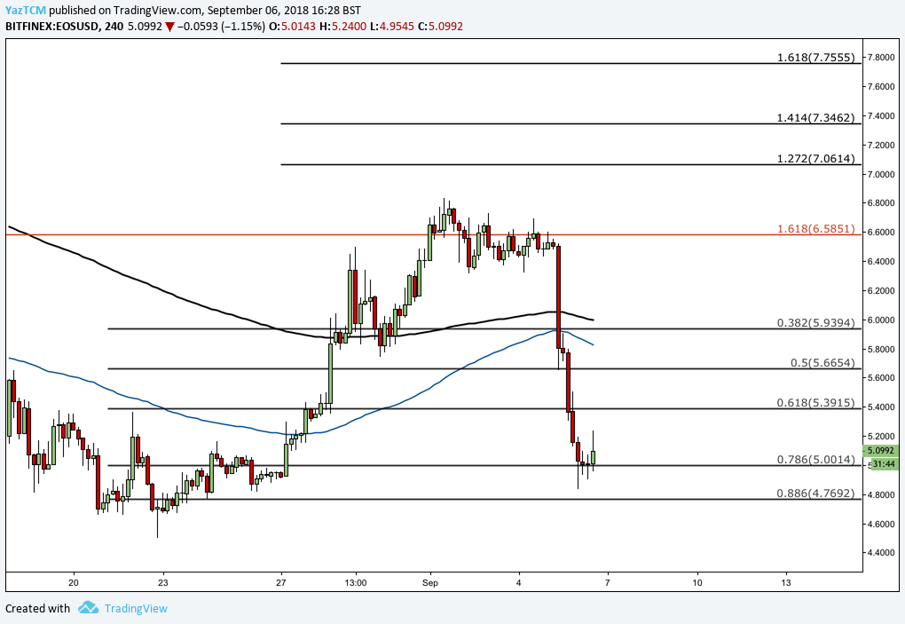 Eos Technical Analysis #009 - EOS Dragged Down by Drop in BTC Value but Finds Support at Short Term .786 Fibonacci Retracement Level