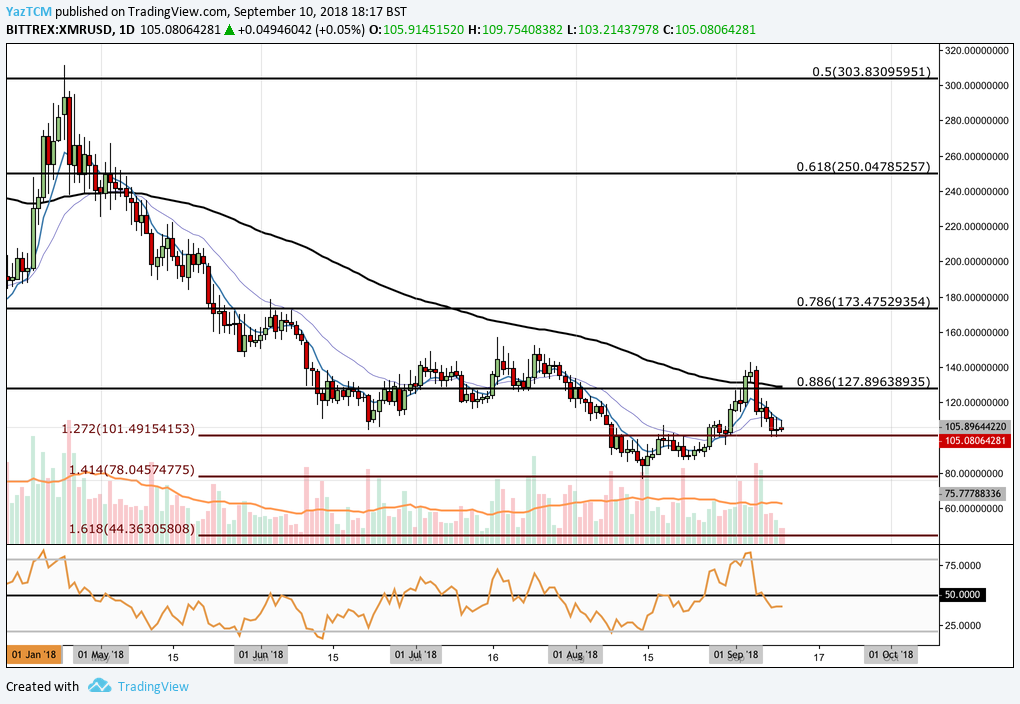 Monero (XMR) Technical Analysis #001 - Monero Supported at the $101 Handle; Can the Bulls Keep Us Above $100?