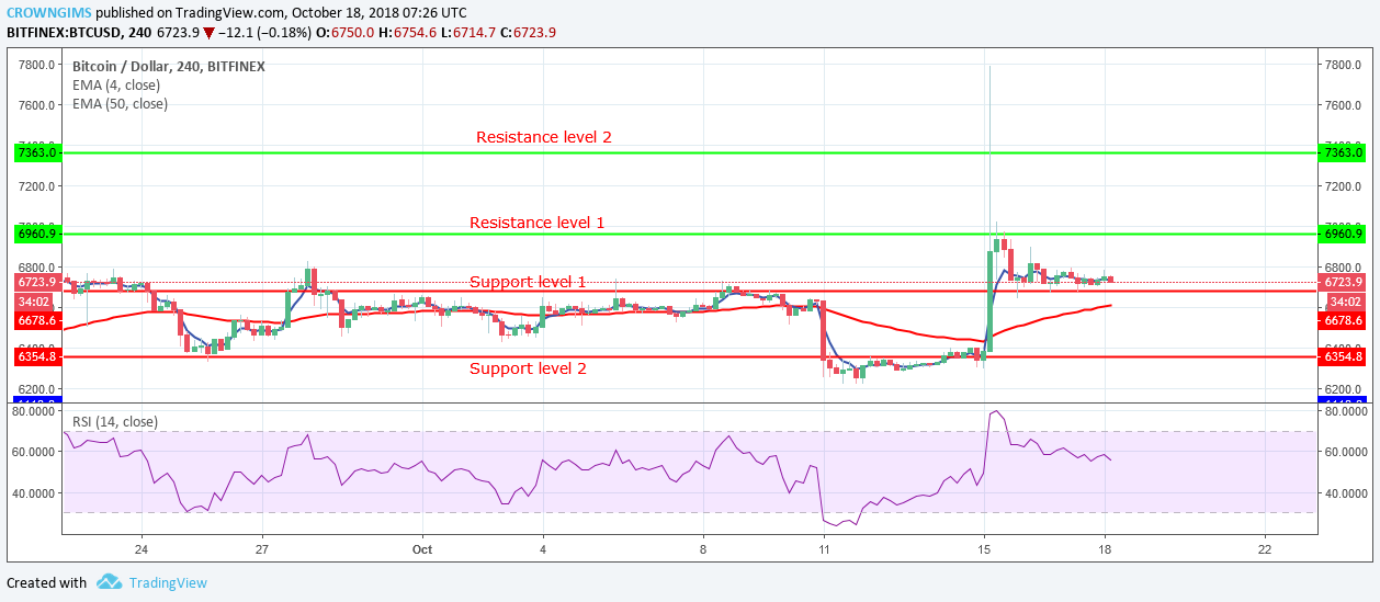 Bitcoin Price Analysis: BTC is Getting Ready for Another ...