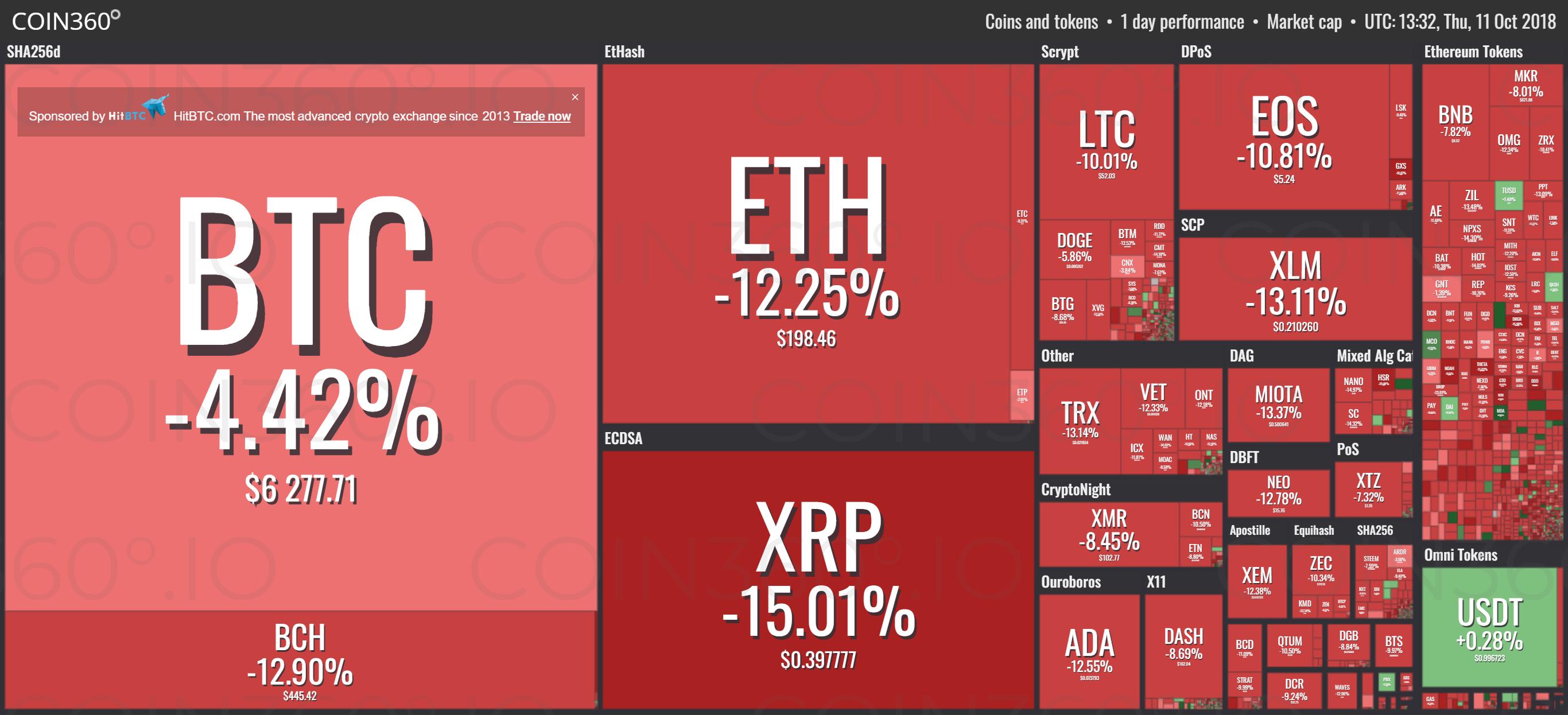 Crypto Market Sees Bloody Thursday, Will Bitcoin Break Below $6k?