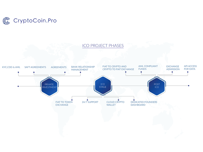 CryptoCoin.Po Launches ICO Suite for Blockchain Projects