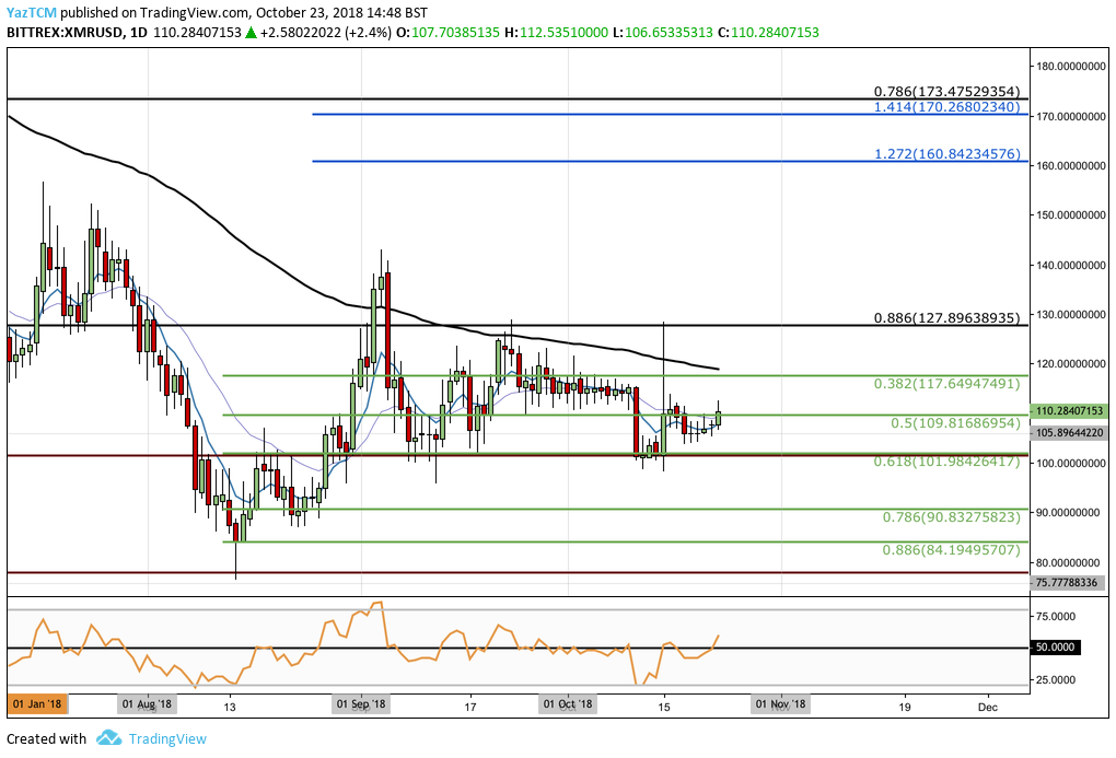 Monero (XMR) Continues to Remain Strongly Supported at $101; Upside Limited Until Bulls Breach Above $130