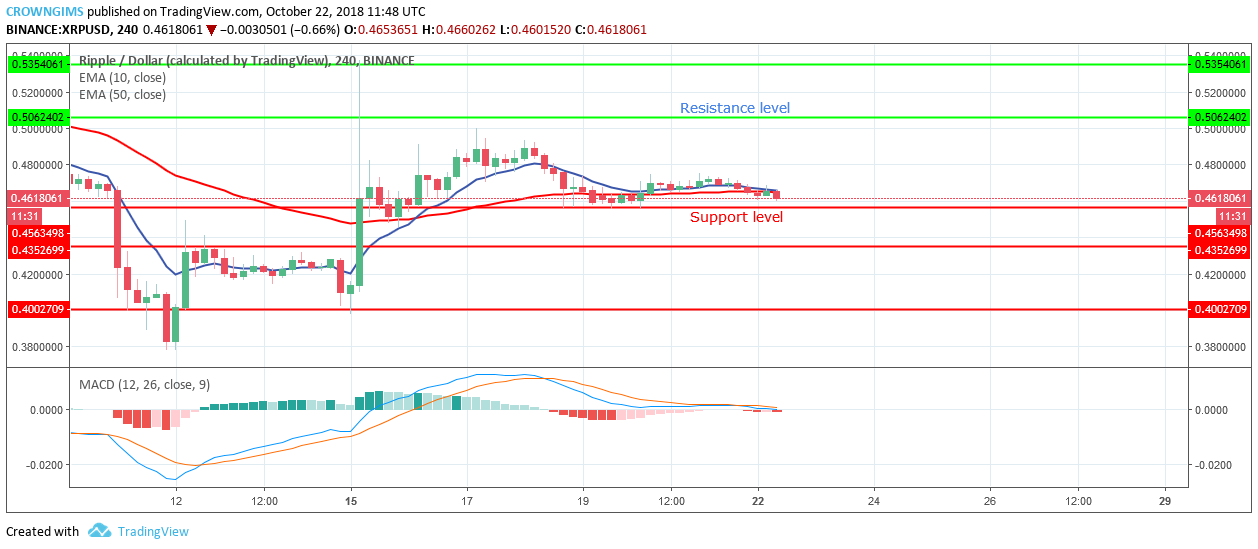 Analysis: XRP may break out any moment from now get prepared  XRP/USD Medium-term Trend: Ranging Resistance Levels: $0.50, $0.53, $ 0.57 Support Levels: $0.45, $0.43, $0.40 XRP/USD is ranging in its medium-term outlook. On October 16 the cryptocurrency formed bullish hammer candle that propelled the XRP to the north towards the resistance level of $0.50 but unable to break out before the bears moved with their high momentum and return the XRP price to the low support level of $0.45 where it started consolidating.  The coin is trading above the support level of $0.45 with the 10-day EMA and 50-day EMA interlocked with each other and the coin is on the two EMAs which indicate that the consolidation is ongoing. The MACD indicator with its histogram is on the zero line and its signal lines parallel on the zero level which confirms that consolidation is ongoing. Should the bears increase their momentum and push the price to the south and break the support level of $0.45, the price will be exposed to the support level of $0.43. In case the support level of $0.45 holds the bulls may take over the market by increasing the price of XRP to the north towards the resistance level of $0.50    XRP/USD Short-term Trend: Bearish XRP is bearish on the short term. The coin was bearish yesterday as more bearish candles were formed. Today, XRP price is falling gradually on the 1-Hour chart and more bearish candles are forming which indicates the momentum of the bears. In case the bears were able to break the support level of $0.45, XRP will find its low at the lower support level of $0.43.   On the 1–hour chart the10-day EMA has crossed the 50-day EMA downside and the price is below the 10-day EMA which indicates that price is falling. Moreover, the MACD histogram is below the zero line and the signal lines are pointing to the south which indicates a sell signal.