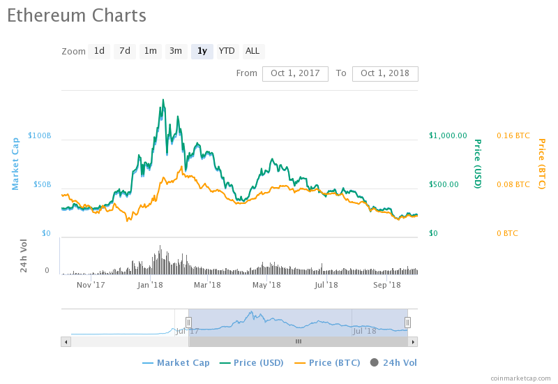 ICOs Not Responsible for Ethereum's Drop in Price: Research