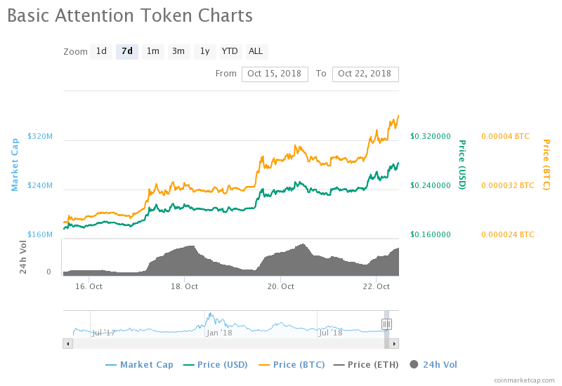 "Despite the struggling cryptocurrency market, advertising centered coin Basic Attention Token (BAT) has experienced a price hike of over 20% which has attracted investors to the token as it is a new token that was launched only three months ago.  The attention the token has gotten may be as a result of the company's different approach to cryptocurrency. The company is out to revolutionize online advertising by removing the need for middlemen in online advertising to allow advertisers maximise rewards from their online ads.  It also intends to reduce online fraud by improving security for advertisers and curbing online tracking for targeted ads among other issues to make advertising safer and more profitable. Before now, advertisers do not gain much from online advertising because the ""middlemen"" like Google and Facebook claim up to 73% of everything such advertisers earn.  Although it is also working on decentralization like every other blockchain based currency, BAT is focused on decentralizing digital advertising so that promoters do not need monopolizing middlemen to promote their goods or services. Under this arrangement, users get paid for interacting with online ads and promoters get paid for promoting such goods and services.  This is to be achieved by using smart contracts on the Ethereum blockchain that allow advertisers to send ads to internet users with tokens which the user takes a portion of after viewing the ads. This will be BAT's means of creating new coins as against the proof-of-work or proof-of-stake used for most cryptocurrencies.  This technology has behind it some major industry giants such as the creator of Javascript, co-founder of Mozilla Firefox Brendan Eich, founder and CEO of Zcash Zooko Wilcox, and Coinbase's product manager Ankur Nandwani which gives it a good chance of succeeding.  A major advantage to BAT is that its tokens are not meant to be traded or used to store value but they are to be used within the network, an idea that is expected to ensure the price does not rise high and fall very low like other cryptocurrencies do.  The token can also be easily stored on any wallet that supports ERC20 tokens. BAT seems to be solving a real problem which explains why it has gotten really popular raising $35 million in 30 seconds.  Other coins have faced some resistance in terms of regulation and all but BAT may be facing a more fierce opposition from big ""middlemen"" like Facebook and Google if this succeeds and advertisers start to abandon these companies for the new technology."