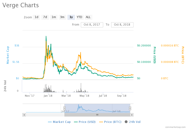 Is this the Best Time to Acquire More Verge [XVG] ?