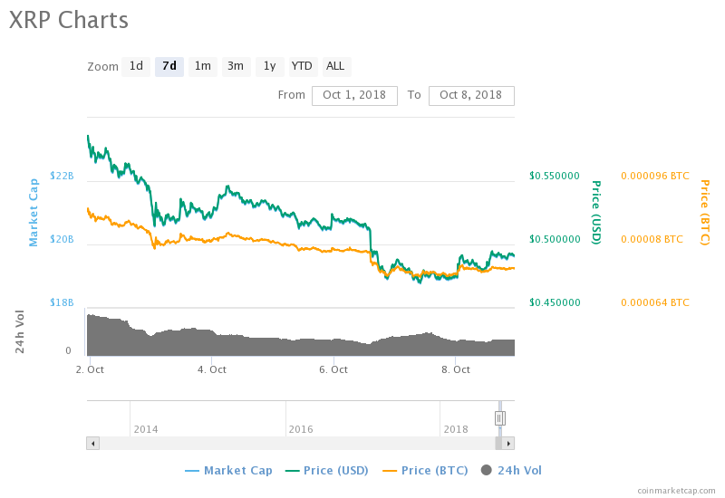 Why Ripple (XRP) Price Has Still Not Reacted Positively Despite New Product Launches And Partnerships