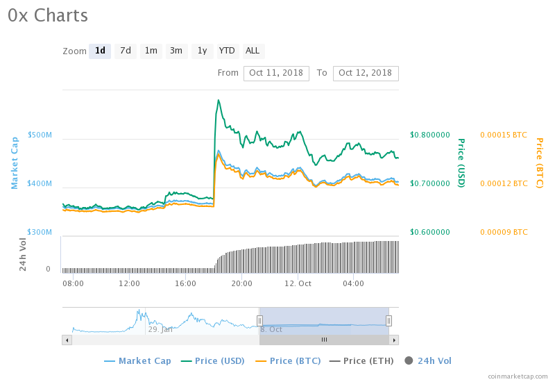 0x (ZRX) Surges Over 13% following Coinbase Listing ⋆ ZyCrypto