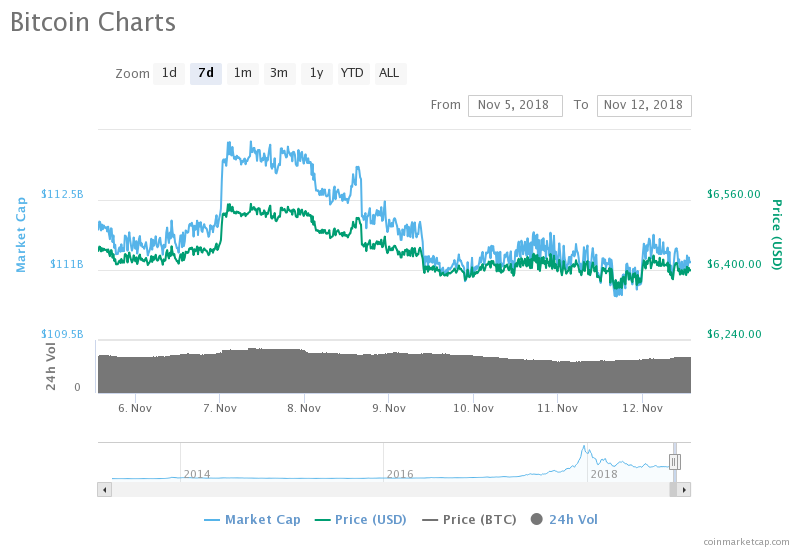 Is Bitcoin maintaining Stability or the $6,400 mark is a November peak?