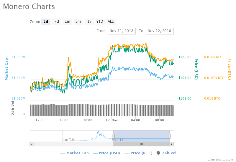 Monero (XMR) topples Tether (USDT), BAT falls further by 6%