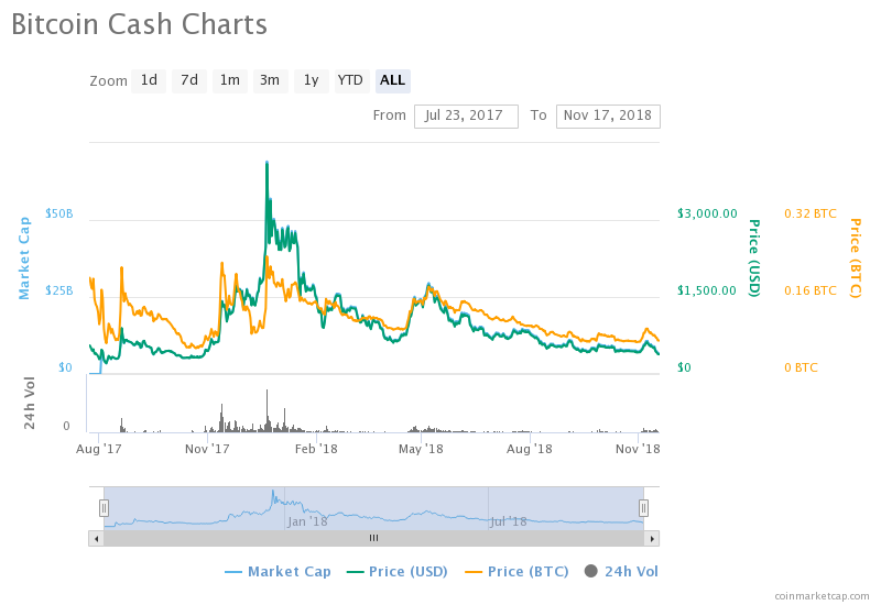 From $4091 to $383 ; Bitcoin Cash hits an all time low since its Inception