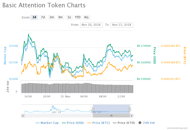 BAT makes an Impressive comeback amidst Bearish Downpour