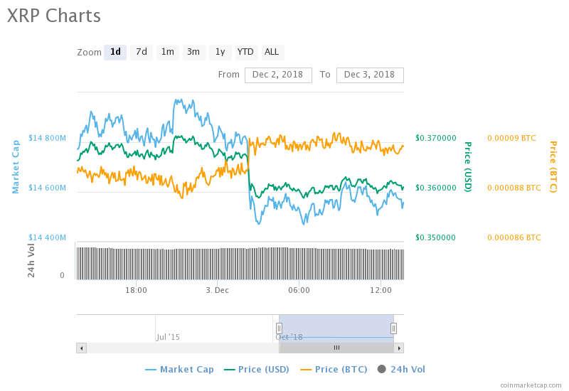 XRP Gets Listed On Kucoin, Price Slowly Reacts; Bull Run Incoming?