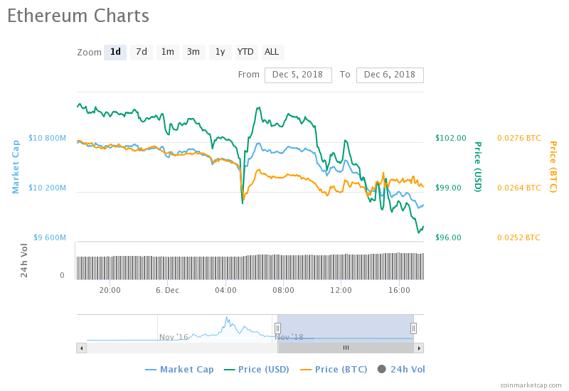 Ethereum Dips Below $100 for the first time this year, is ETH Doomed?