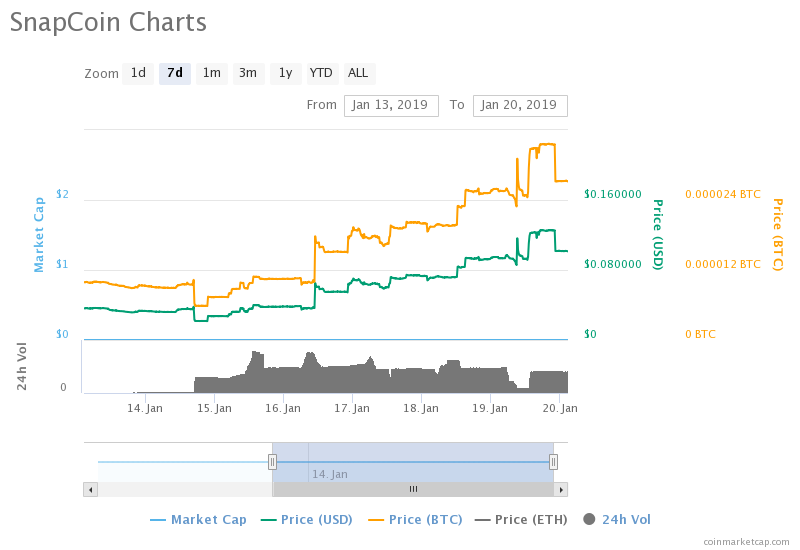"""http://zycrypto.com/ """"width ="""" 800 """"height ="""" 550 """"srcset ="""" https://zycrypto.com/wp-content/uploads/2019/01/chart-1-3.png 800w, https : //zycrypto.com/wp-content/uploads/2019/01/chart-1-3-300x206.png 300w, https://zycrypto.com/wp-content/uploads/2019/01/chart-1- 3-768x528.png 768w, https://zycrypto.com/wp-content/uploads/2019/01/chart-1-3-100x70.png 100w, https://zycrypto.com/wp-content/uploads/ 2019/01 / chart-1-3-218x150.png 218w, https://zycrypto.com/wp-content/uploads/2019/01/chart-1-3-436x300.png 436w, https: // zycrypto. it / wp-content / uploads / 2019/01 / chart-1-3-610x419.png 610w """"sizes ="""" (maximum width: 800px) 100vw, 800px"""