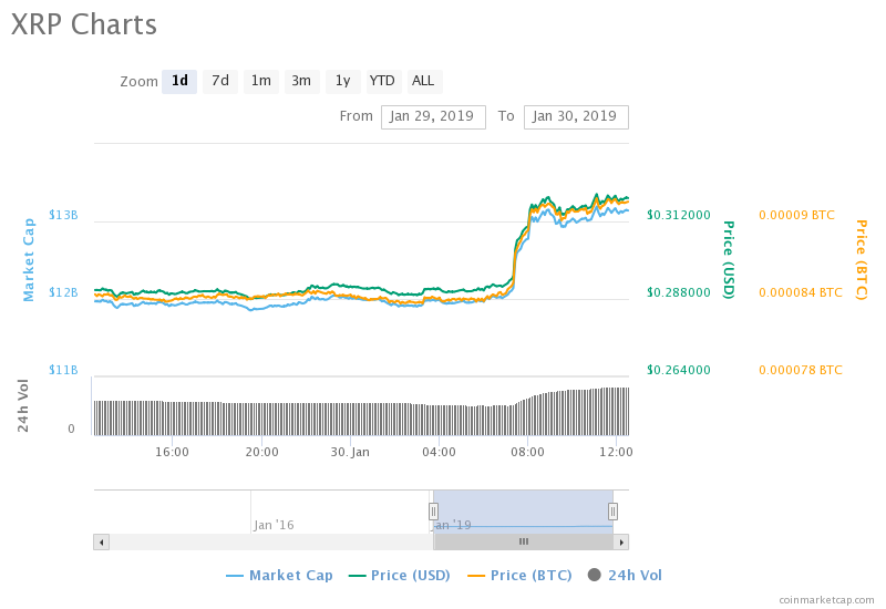 Ripple's XRP Skyrockets Following Swift's Collaboration with R3