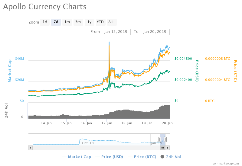 """http://zycrypto.com/ """"width ="""" 800 """"height ="""" 550 """"srcset ="""" https://zycrypto.com/wp-content/uploads/2019/01/chart-2-1.png 800w, https : //zycrypto.com/wp-content/uploads/2019/01/chart-2-1-300x206.png 300w, https://zycrypto.com/wp-content/uploads/2019/01/chart-2- 1-768x528.png 768w, https://zycrypto.com/wp-content/uploads/2019/01/chart-2-1-100x70.png 100w, https://zycrypto.com/wp-content/uploads/ 2019/01 / chart-2-1-218x150.png 218w, https://zycrypto.com/wp-content/uploads/2019/01/chart-2-1-436x300.png 436w, https: // zycrypto. it / wp-content / uploads / 2019/01 / chart-2-1-610x419.png 610w """"sizes ="""" (maximum width: 800px) 100vw, 800px"""