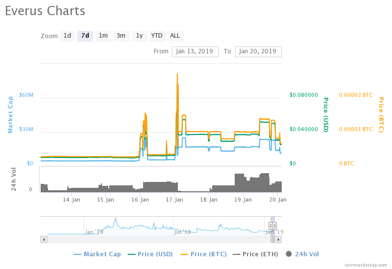 """http://zycrypto.com/ """"width ="""" 800 """"height ="""" 550 """"srcset ="""" https://zycrypto.com/wp-content/uploads/2019/01/chart-8.png 800w, https: / /zycrypto.com/wp-content/uploads/2019/01/chart-8-300x206.png 300w, https://zycrypto.com/wp-content/uploads/2019/01/chart-8-768x528.png 768w , https://zycrypto.com/wp-content/uploads/2019/01/chart-8-100x70.png 100w, https://zycrypto.com/wp-content/uploads/2019/01/chart-8- 218x150.png 218w, https://zycrypto.com/wp-content/uploads/2019/01/chart-8-436x300.png 436w, https://zycrypto.com/wp-content/uploads/2019/01/ chart-8-610x419.png 610w """"sizes ="""" (maximum width: 800px) 100vw, 800px"""