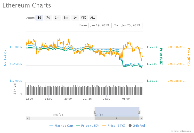 """http://zycrypto.com/ """"width ="""" 800 """"height ="""" 550 """"srcset ="""" https://zycrypto.com/wp-content/uploads/2019/01/chart-9.png 800w, https: / /zycrypto.com/wp-content/uploads/2019/01/chart-9-300x206.png 300w, https://zycrypto.com/wp-content/uploads/2019/01/chart-9-768x528.png 768w , https://zycrypto.com/wp-content/uploads/2019/01/chart-9-100x70.png 100w, https://zycrypto.com/wp-content/uploads/2019/01/chart-9- 218x150.png 218w, https://zycrypto.com/wp-content/uploads/2019/01/chart-9-436x300.png 436w, https://zycrypto.com/wp-content/uploads/2019/01/ chart-9-610x419.png 610w """"sizes ="""" (maximum width: 800px) 100vw, 800px"""