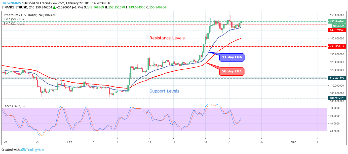Analysis: Would there be a bullish breakout at $149 on ETH market! Resistance levels: $134, $149, $163 Support levels: $114, $101, $85  ETH/USD Medium-term Trend: Bullish ETH/USD price has changed to bullish trend on the medium-term outlook. ETH price was under the control of bears for a long period of time till February 08. The bearish momentum placed the coin at the low support level of $101. The mentioned level served as a turning point for the ETH price as the bulls gained pressure to propel the coin upward. Bullish candles were formed that broke up the $114 price level and the coin moved towards $134 resistance level. The increase in the ETH price was interrupted by the bears and this led to consolidation for more than three days, after which the bulls prevailed and the bullish momentum broke up the resistance level of $134, moved up to $149 price level where it is consolidating as at the time of writing this report.  The ETH price remains above the 21-day EMA and 50-day EMA while there is a wide gap between the two EMAs as a sign of bullish momentum in the ETH market on the medium term. The Stochastic Oscillator period 14 is at 50 levels with the signal lines pointing up which indicate buy signal and a further increase in ETH price.   ETH/USD Short-term Trend: Ranging ETH is on the ranging trend on the short-term outlook. After the consolidation that ended on February 17, there was an uptrend movement towards the $149 price level which was caused by the bulls' momentum. There was a fake breakout at the level and the coin started moving sideways on and around the $149 price level.  The 21-day EMA is currently interlocked with 50-day EMA which indicates that consolidation is ongoing on the short-term and the ETH price hovering over the two EMAs. The Stochastic Oscillator period 14 is at the overbought level and the signal lines bending down which indicates sell signal and that the seller may take over soon. In case the Bulls prevailed over the bears by true breakout with the formation of strong bullish candle that closes above the $149 price level, then the ETH will have its high at $163.