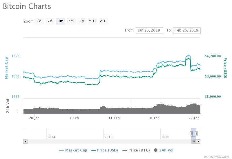 Стоит ли сейчас входить на рынок криптовалют?