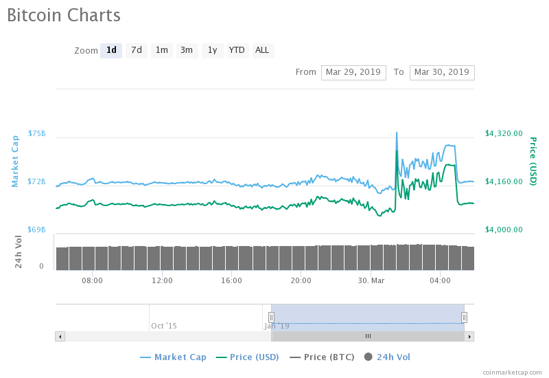 Bitcoin's performance in the last 24hrs has been a significant one and this is reflected in the big bull's ability to make an unclimb that has now placed it in the $4100 mark. More precisely, Bitcoin is currently trading at $4157 at the time of this writing. This is even more impressive as Bitcoin seems to swiftly be heading to the nearest resistance level of $4200.   While the current structure of the cryptocurrency market is showing itself to be highly promising, the early hours of yesterday was a rather risky one for both top dogs and altcoins. With slight bearish trends surfacing, altcoins attained losses between 2% to 5%. Bitcoin was not left out, although having only attained very mild losses (0.5% to 1% against the USD), the big bull had barely managed to remain above the $300 mark with an opening trading price of $4068, while a daily all time high of $4113 was attained shortly into the day, the bears suppressed BTC lower than its opening price as the coin fell back to $4,034 and later closed a little higher with $4,098.  A possible weekend rally  The weekend is showing itself the most promising for Bitcoin. Yesterday's price of $4,113 is the second highest price Bitcoin has seen for the month of March , following its current trading price which has now set itself for the $4200 mark. The possibility of this is unquestionable as Bitcoin had previously hit this level back in February when the big bull opened at $4,145 and went on shortly after to hit its first yearly all time high of $4,210.   With the weekend beginning on a bullish path, Bitcoin is already up by 4.32% at the time of this writing. An increase of $2 billion to its market cap communicates that traders are pumping big into the big bull. While weekends are usually a fair trade as the market tries to find balance, the bulls have decided to input a little more green lights and a little less red lights as gains continue to pour in.