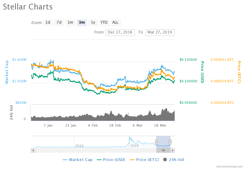 Stellar Price Prediction: Why XLM is At the Edge Of A Major Breakout