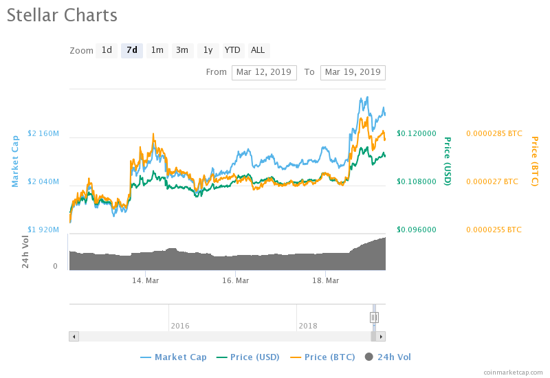 XLM Soars As Stellar Edges Closer To Flipping Ripple In Race To Becoming Global Payment Solution