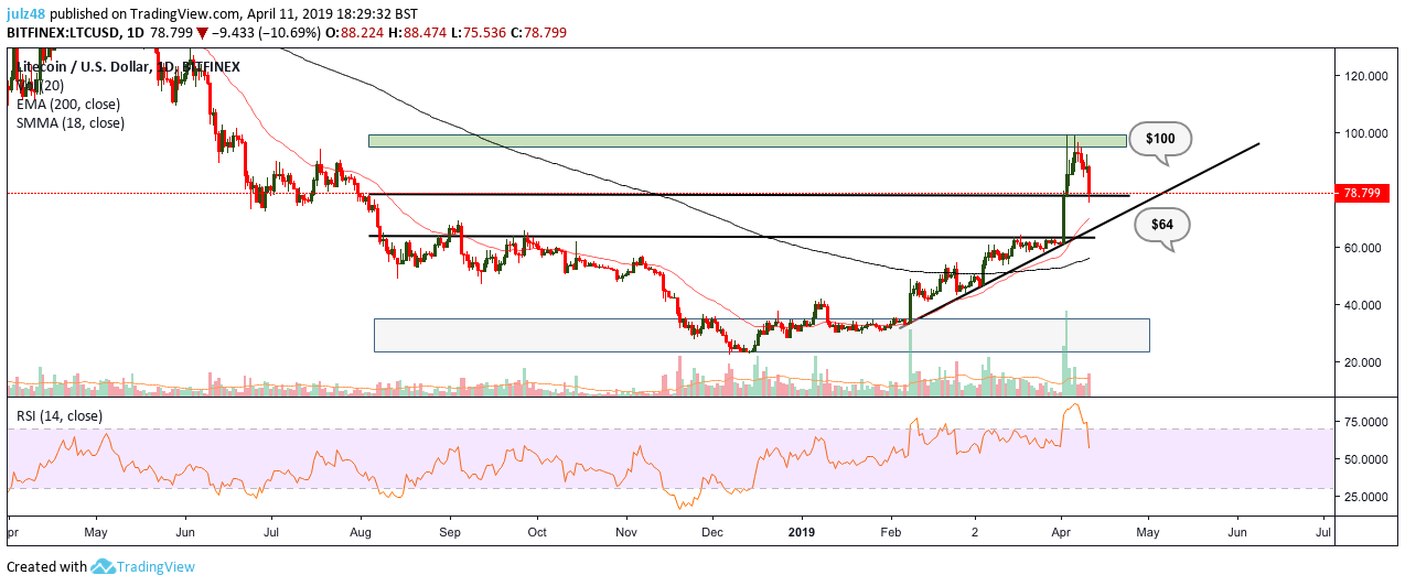 Price Analysis – Why Litecoin Can Climb Higher!