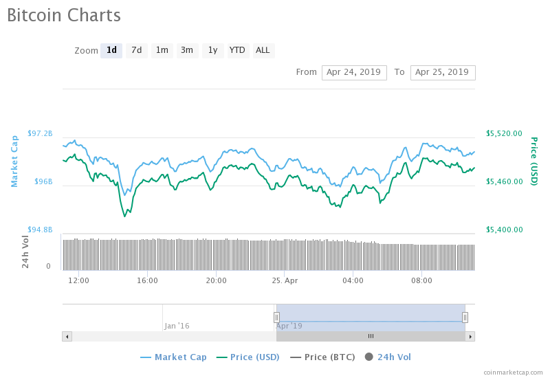 Is The Altseason Over? Bitcoin (BTC) Outperforming All Cryptocurrencies