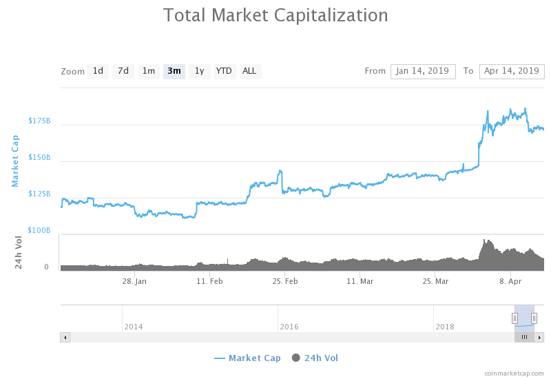 Crypto Market Capitalization Surges to Yearly Highs, Will 2019 Follow the 2017 Path?