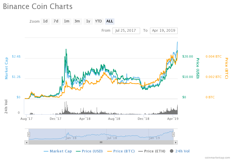 BNB Token to Hit New All-Time High as Binance Chain Launches